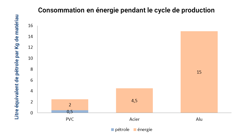 graphique-consommation-petrole-energie-cycle-production